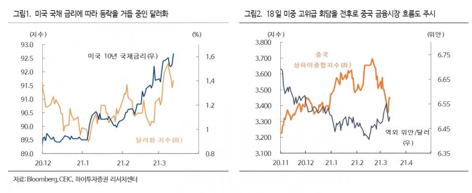 2020년 12월~2021년 3월 달러화지수·미국 10년 국채금리 추이(왼쪽) 및 중국 상하이종합지수·역외 위안/달러. (자료=하이투자증권)