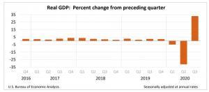 미국 3분기 GDP 성장률 33.1%…역대 최대 폭 반등