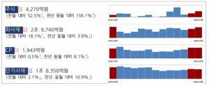 지난달 기업 직접 자금조달 20.6조원…전월 대비 19.7%↑
