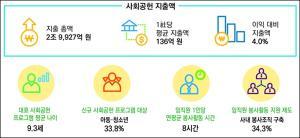 국내 기업, 이익감소에도 사회공헌 지출 늘려
