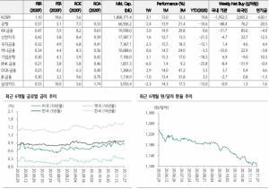 국내 은행주 상승률, 전주比 2.4%↑…외인 순매수 762억원