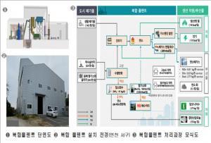국토 교통부, 도시 폐기물 재활용 '순환 기술'개발
